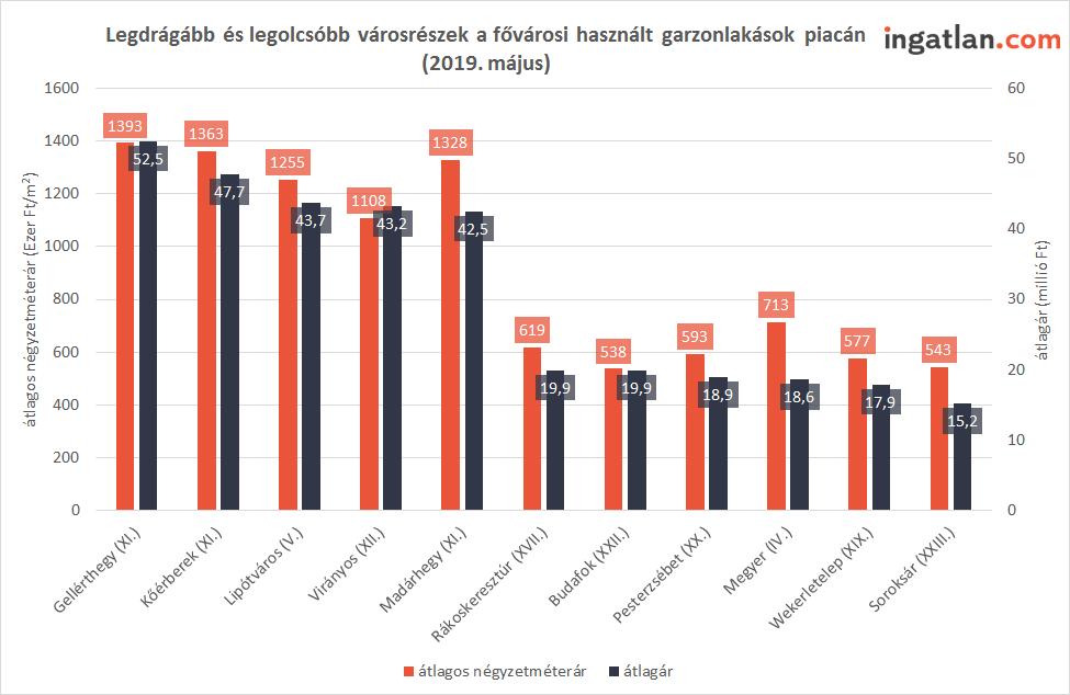 budapesti garzonlakás árak