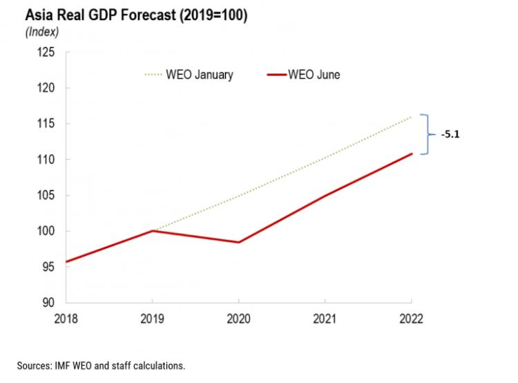 IMF ázsiai előrejelzés