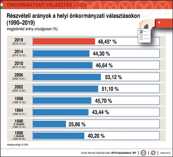 részvételi arány