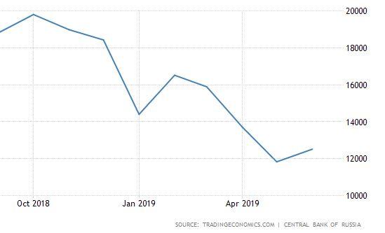 Oroszország külkereskedelmi mérlege