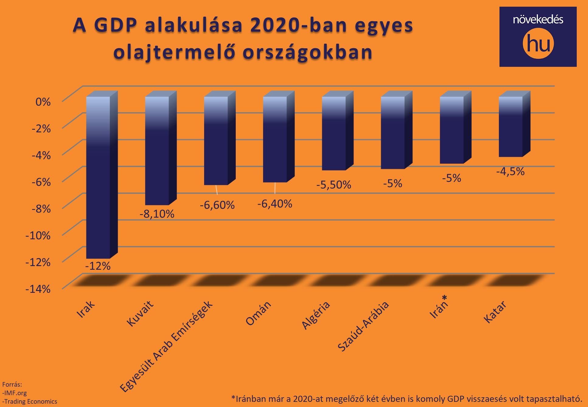 olajállamok GDP