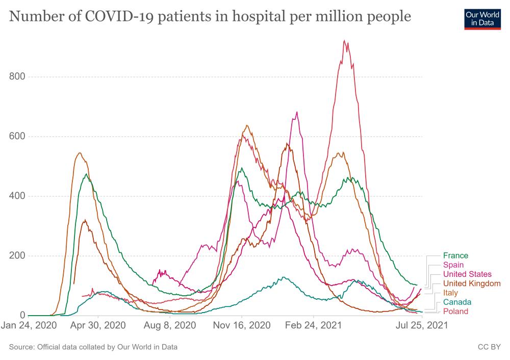A kórházakban ápoltak számának változásán jól látszik, hogy a negyedik hullám felfutóban van