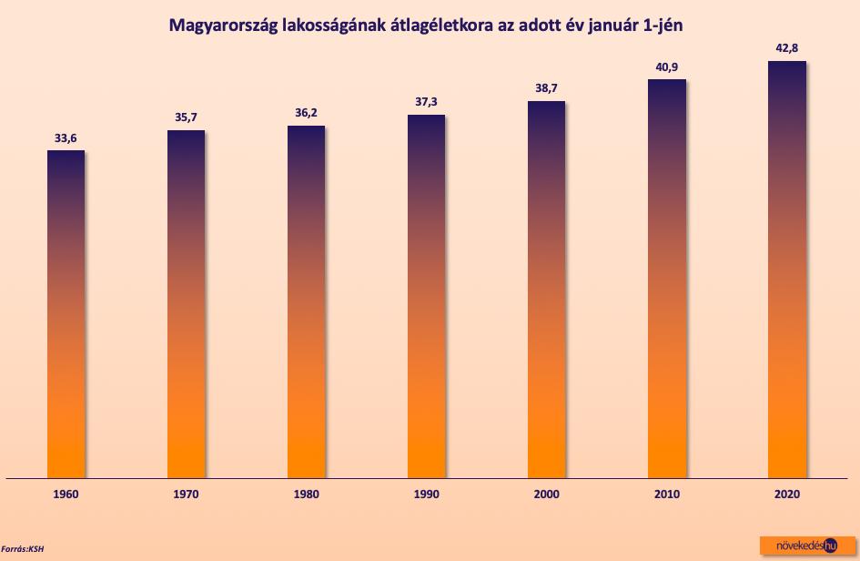 Magyarország átlagéletkor