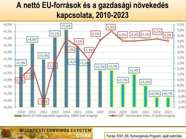 uniós források és növekedés