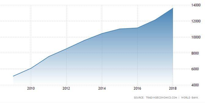 kína GDP