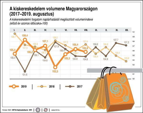 kiskereskedelmi forgalom grafikon