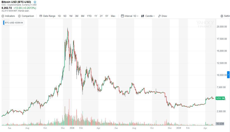 Merőben hasonló a Bitcoin árfolyam grafikon 2016-hoz