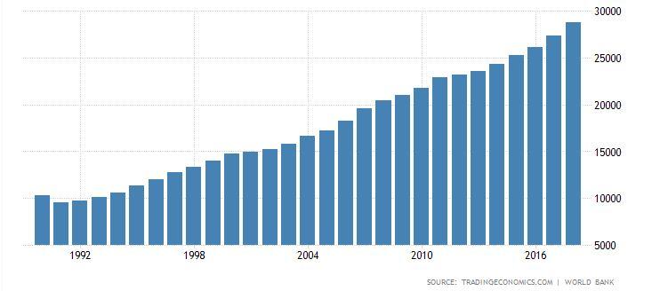 lengyel GDP egy főre jutó PPP