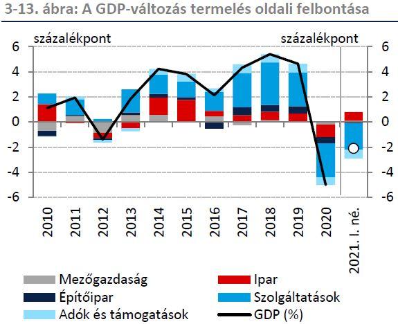 Az ipar lehet az idei évben a magyar gazdaság egyik húzóágazata, mely kedvező esetben 15 százalékkal bővülhet.