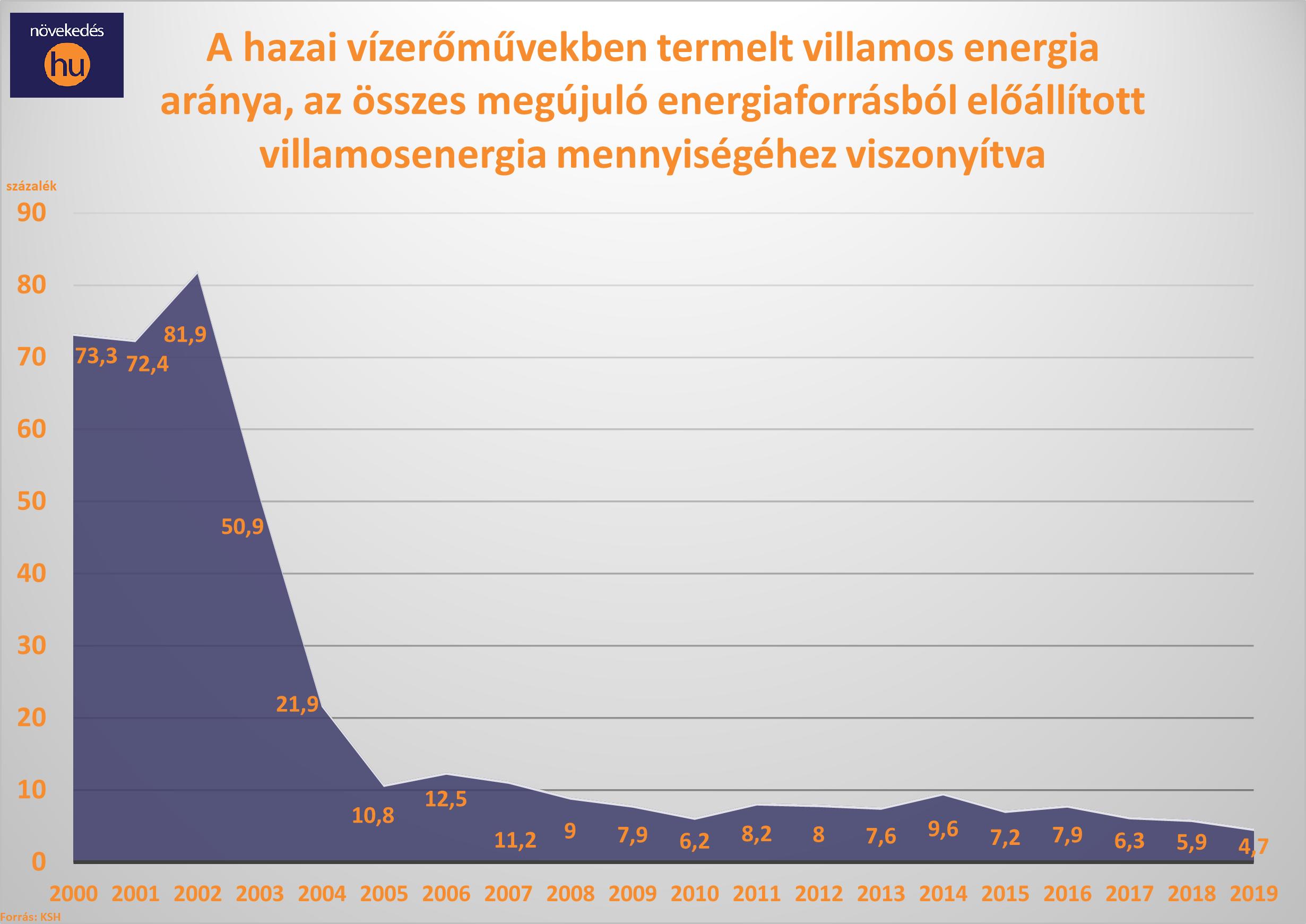 vízerőművek aránya a megújulók között diagram