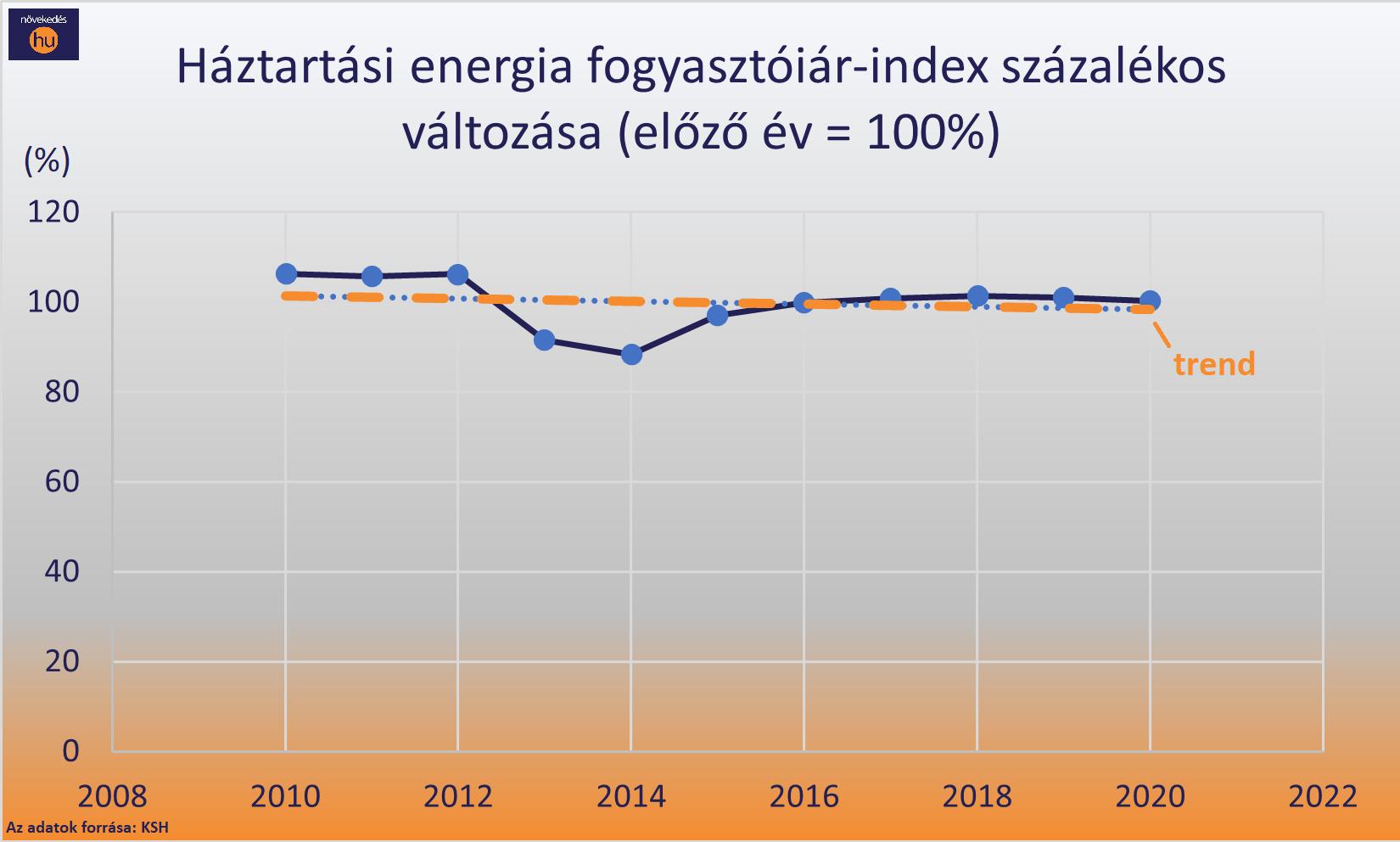 háztartási energiaár-index változása diagram
