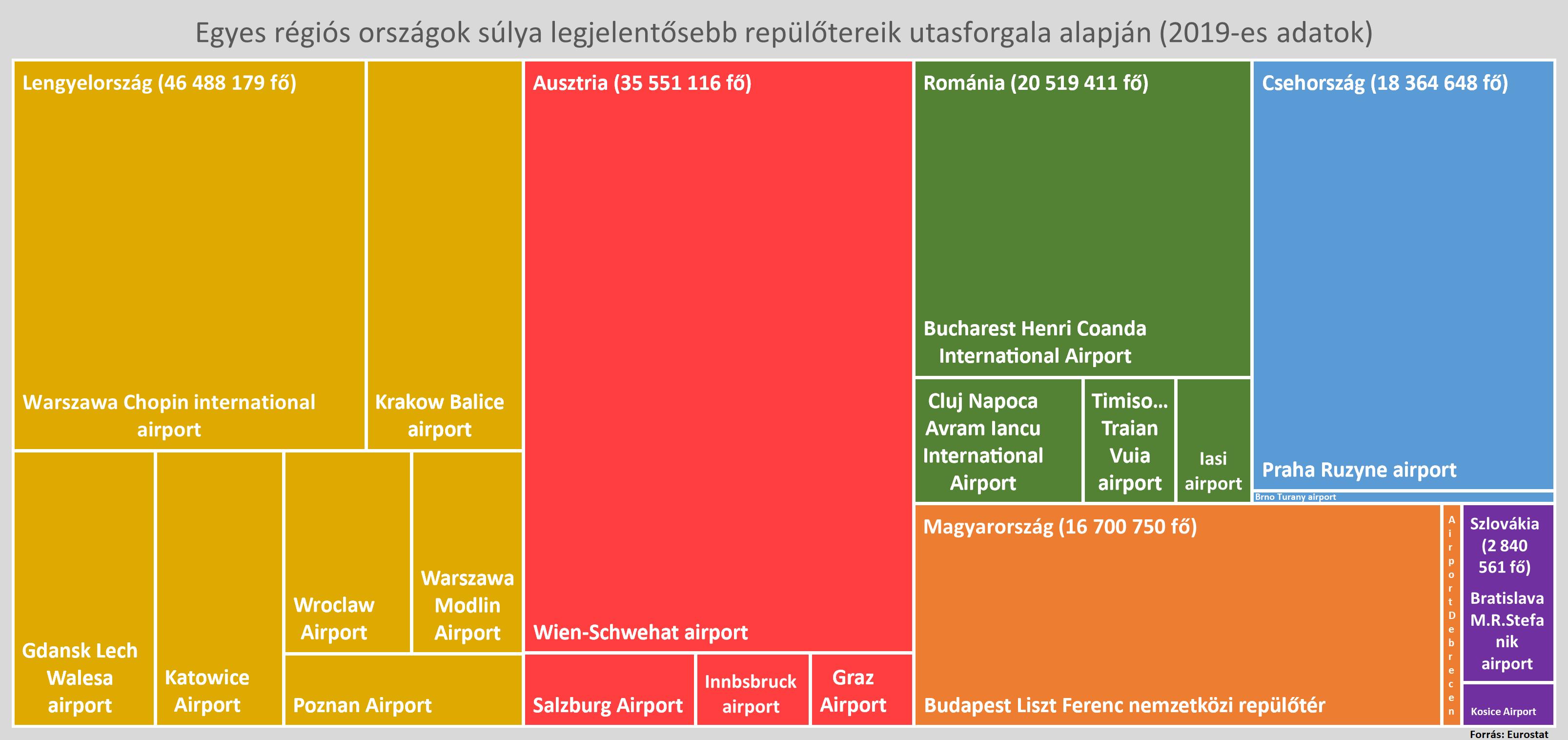 régiós repülőterek diagram