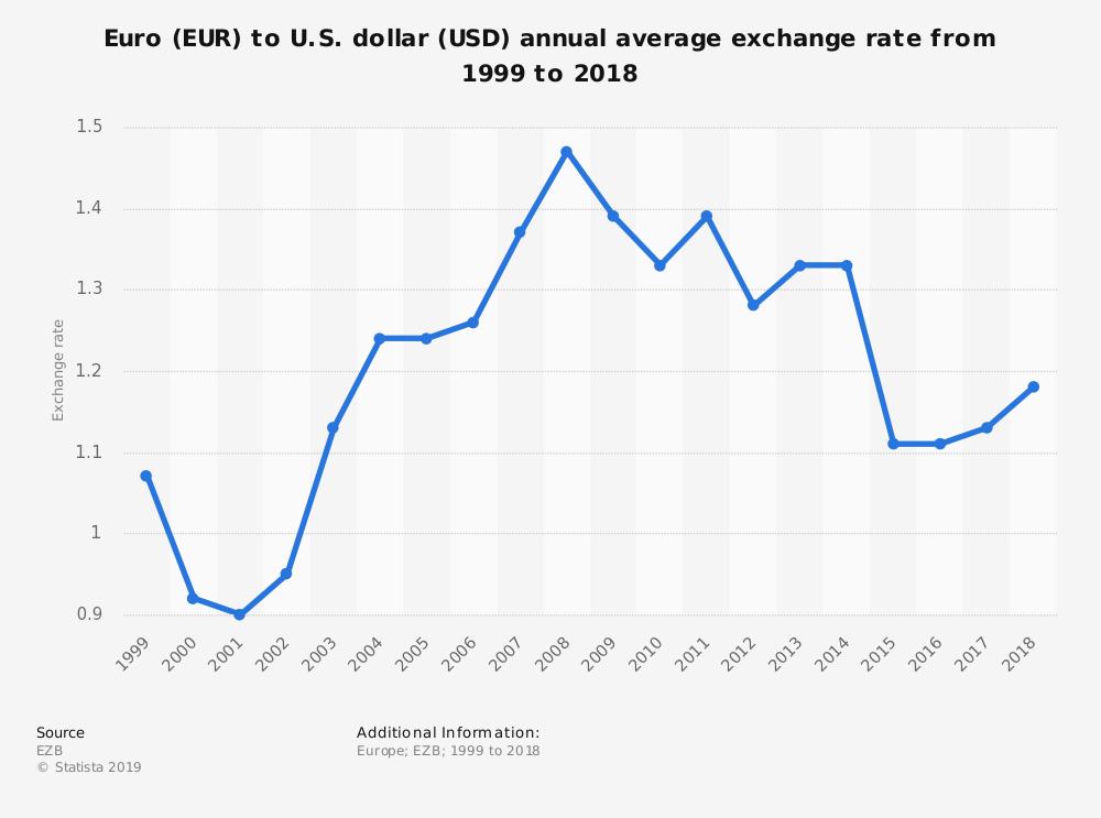 euró-usd árfolyam