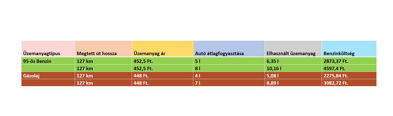 üzemanyag költség