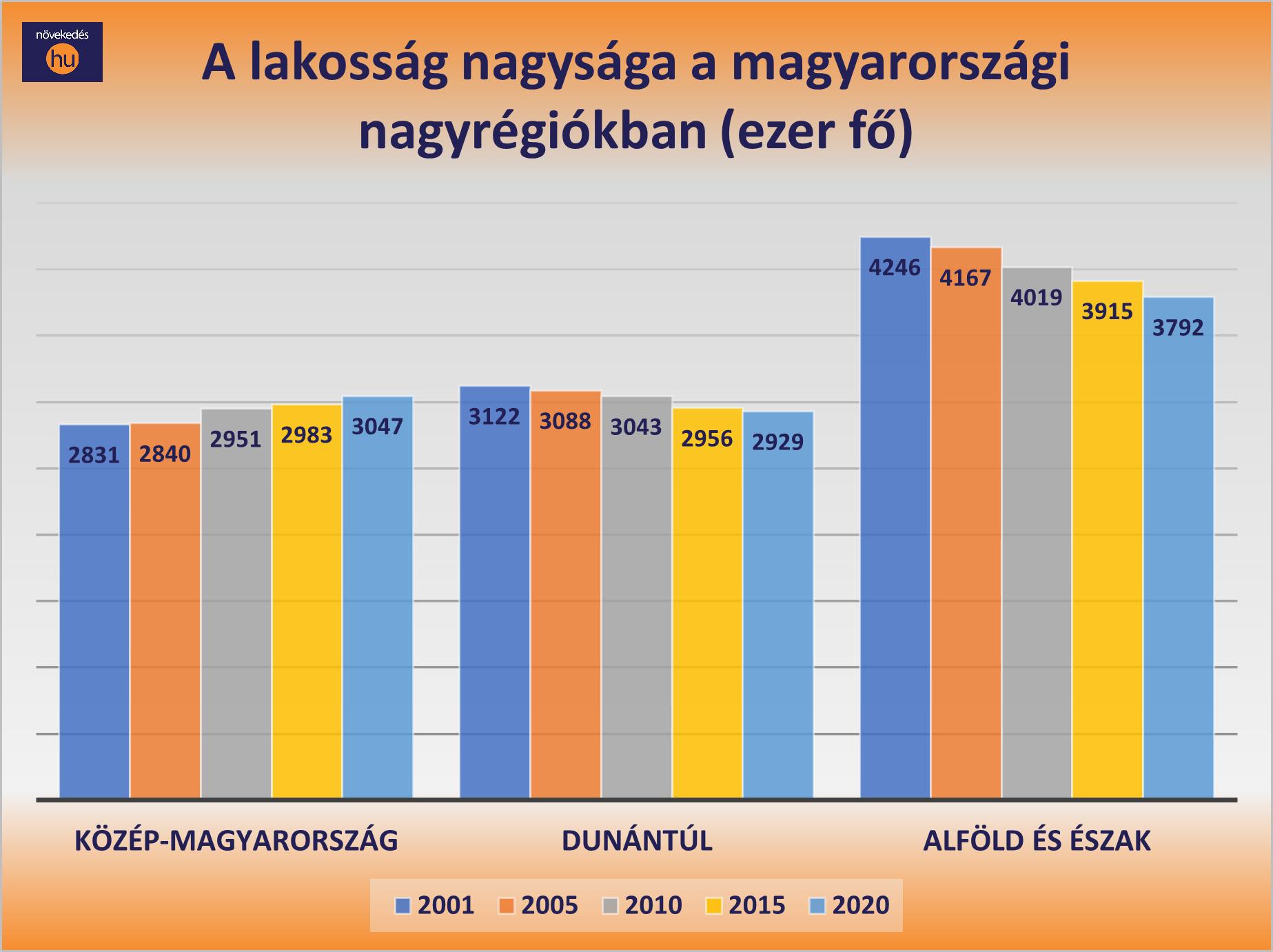 A lakosság nagysága a magyarországi nagyrégiókban (ezer fő) diagram