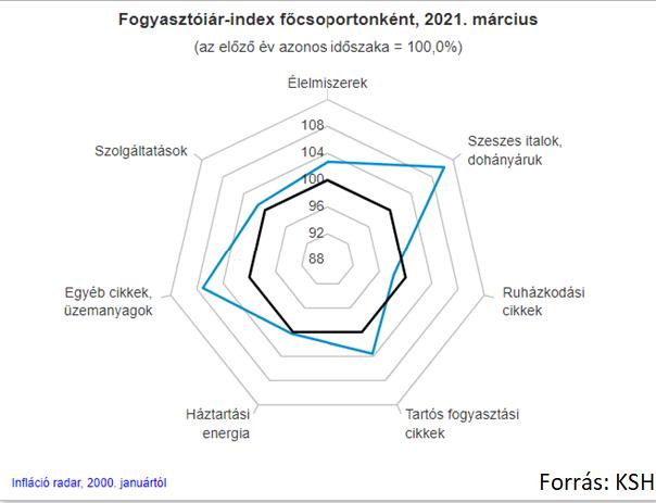 Fogyasztóiár-indexek diagram