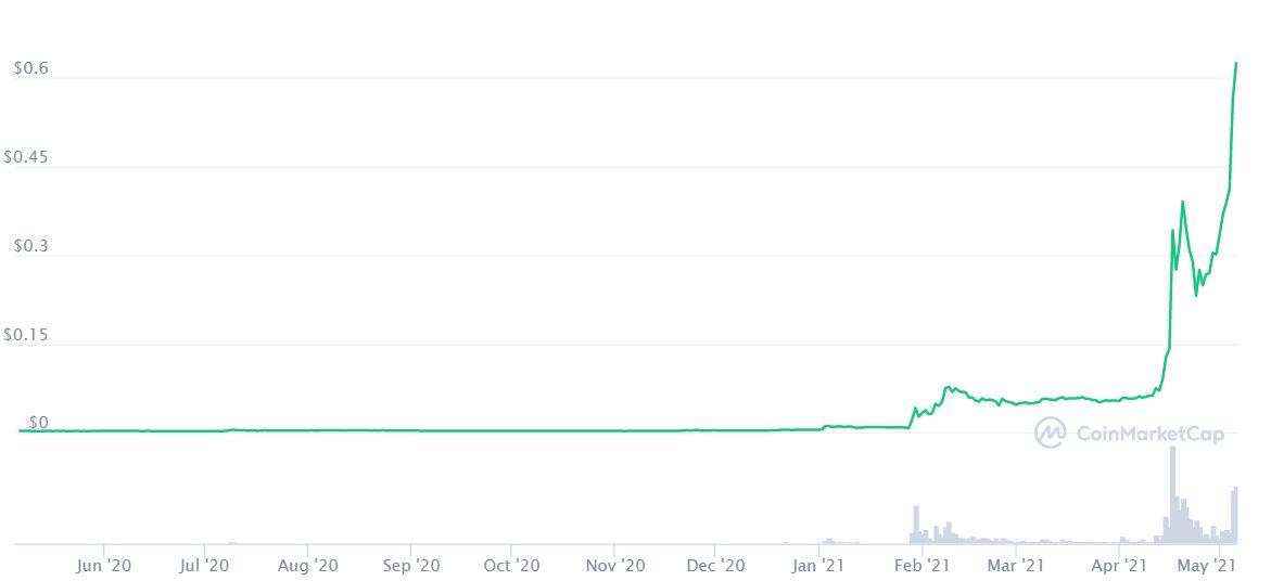 Dogecoin: ilyen árfolyamgörbét ritkán látni