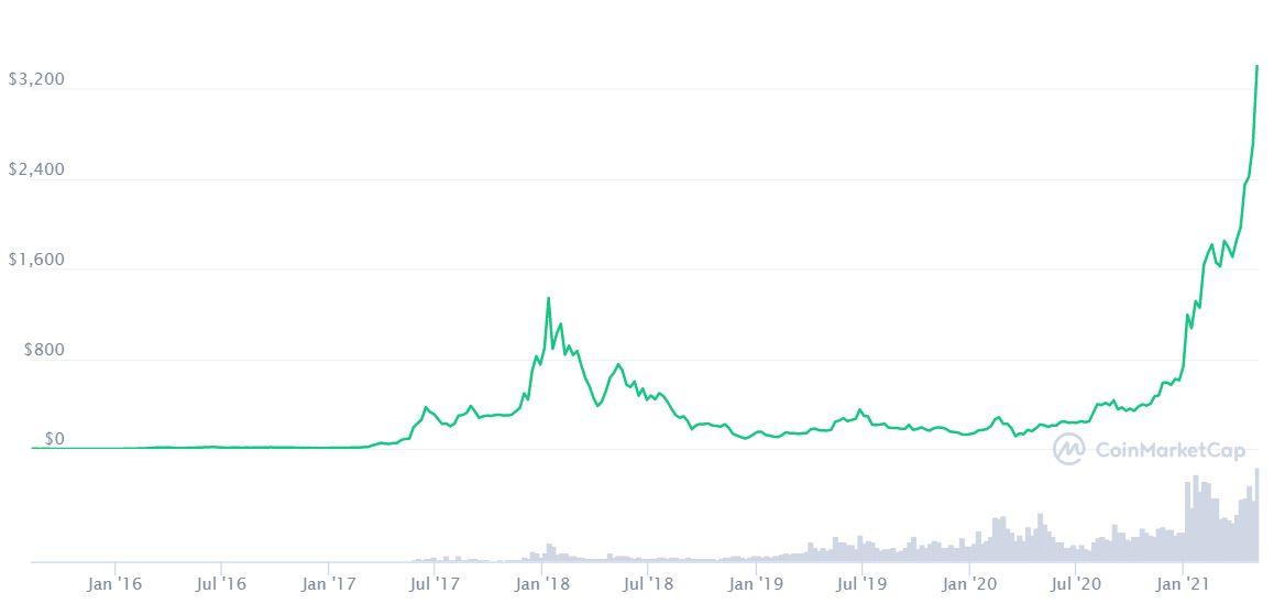 Ethereum: 3 éve a csúcsról a tizedére esett, most éteri magasságokban.