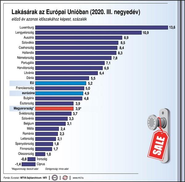 lakásárak EU