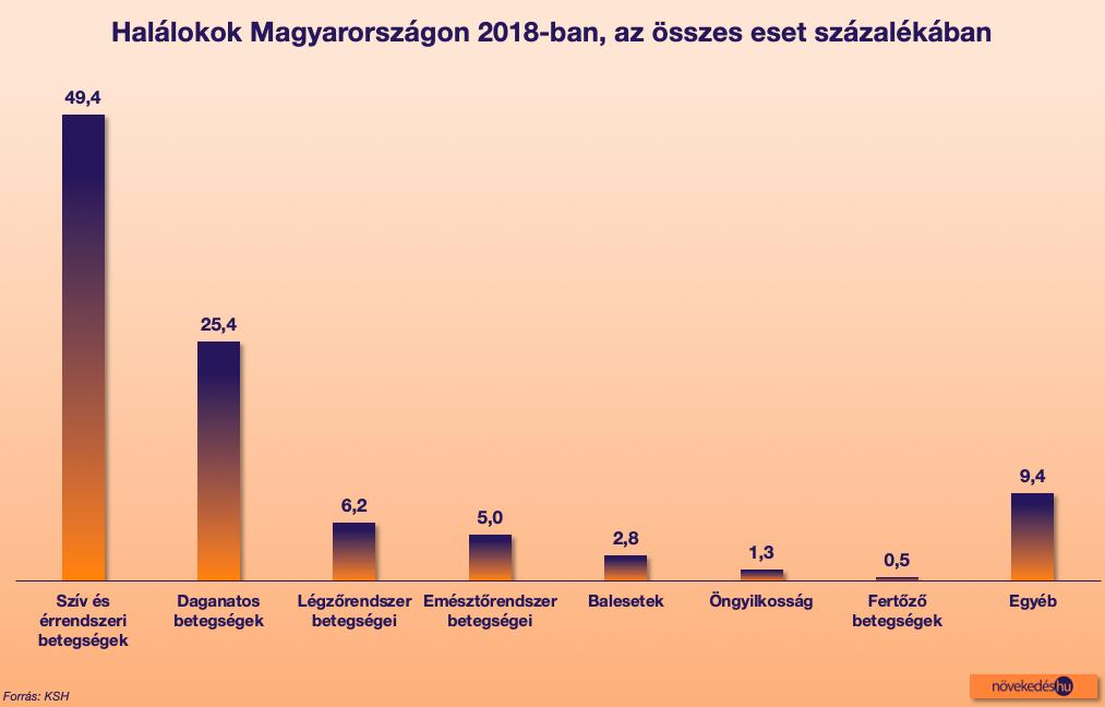 Magyarország halálozási statisztika - halálokok