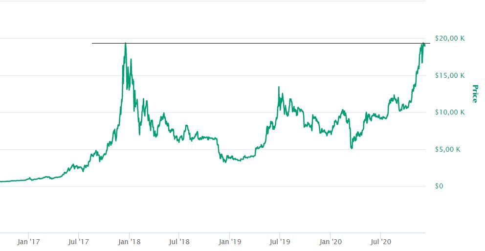 Bitcoin árfolyam -  ezer dollárban