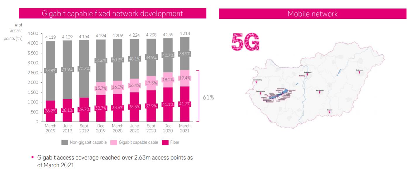 telekom 5G térkép