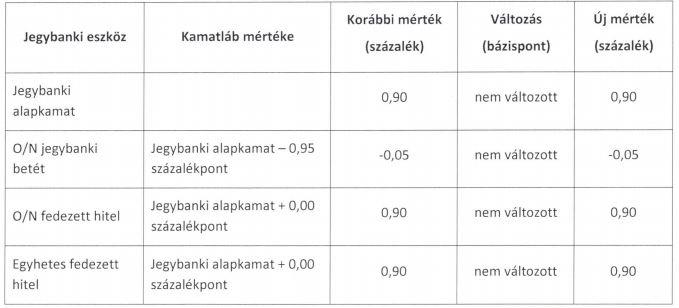 MNB kamatok táblázat
