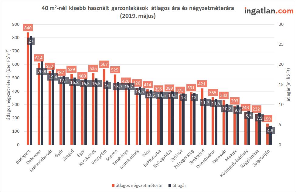 országos garzonlakás árak