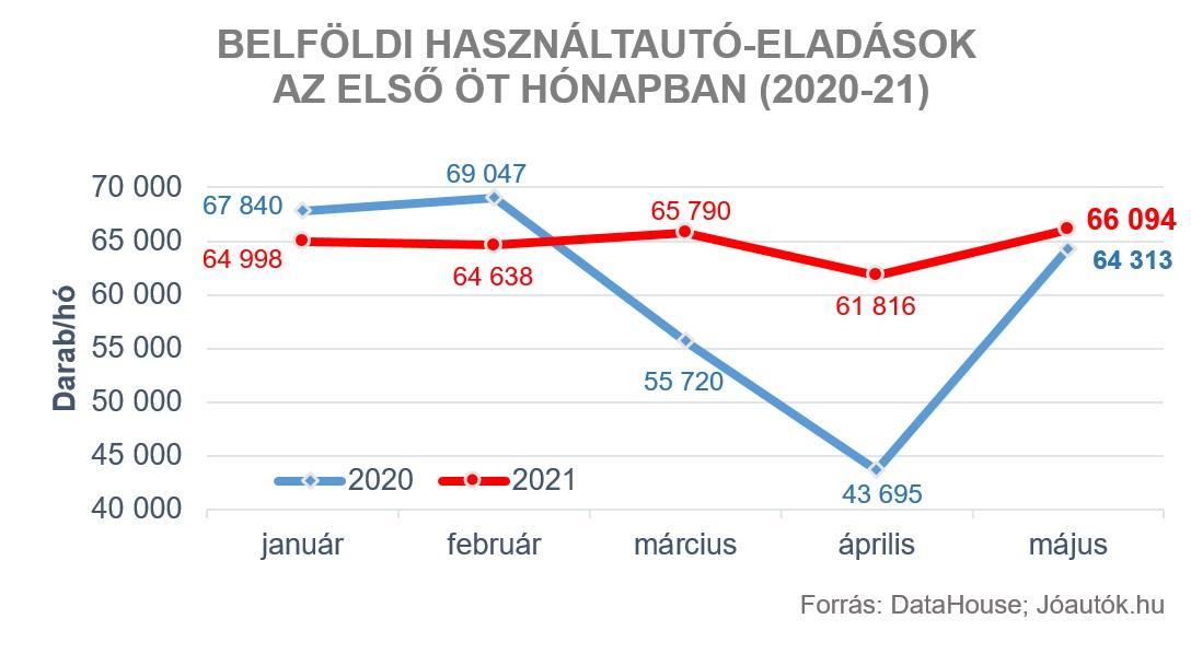 használt autó piac grafikon
