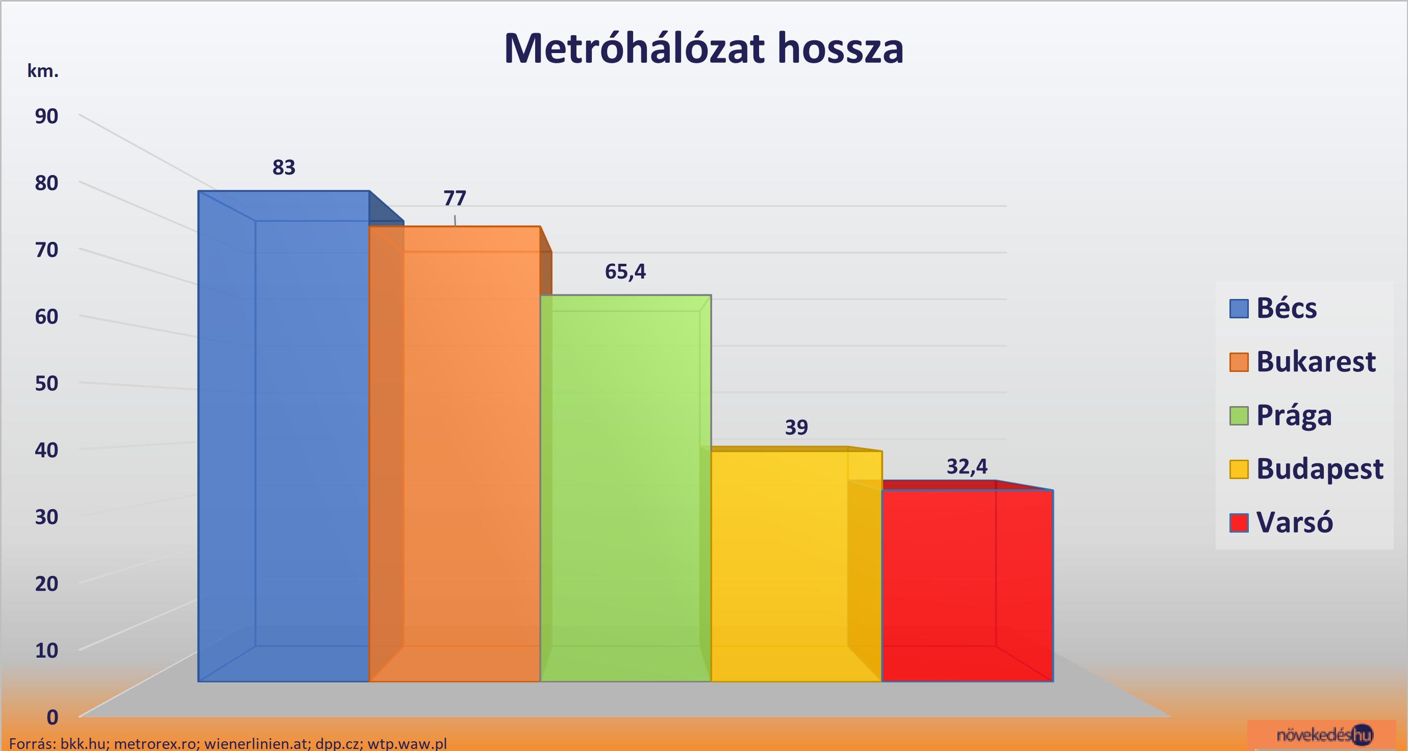 metró diagram