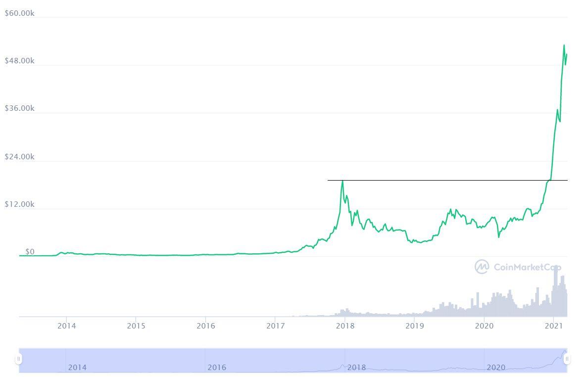 lesz bitcoin áremelkedés vásároljon btc-t vízummal