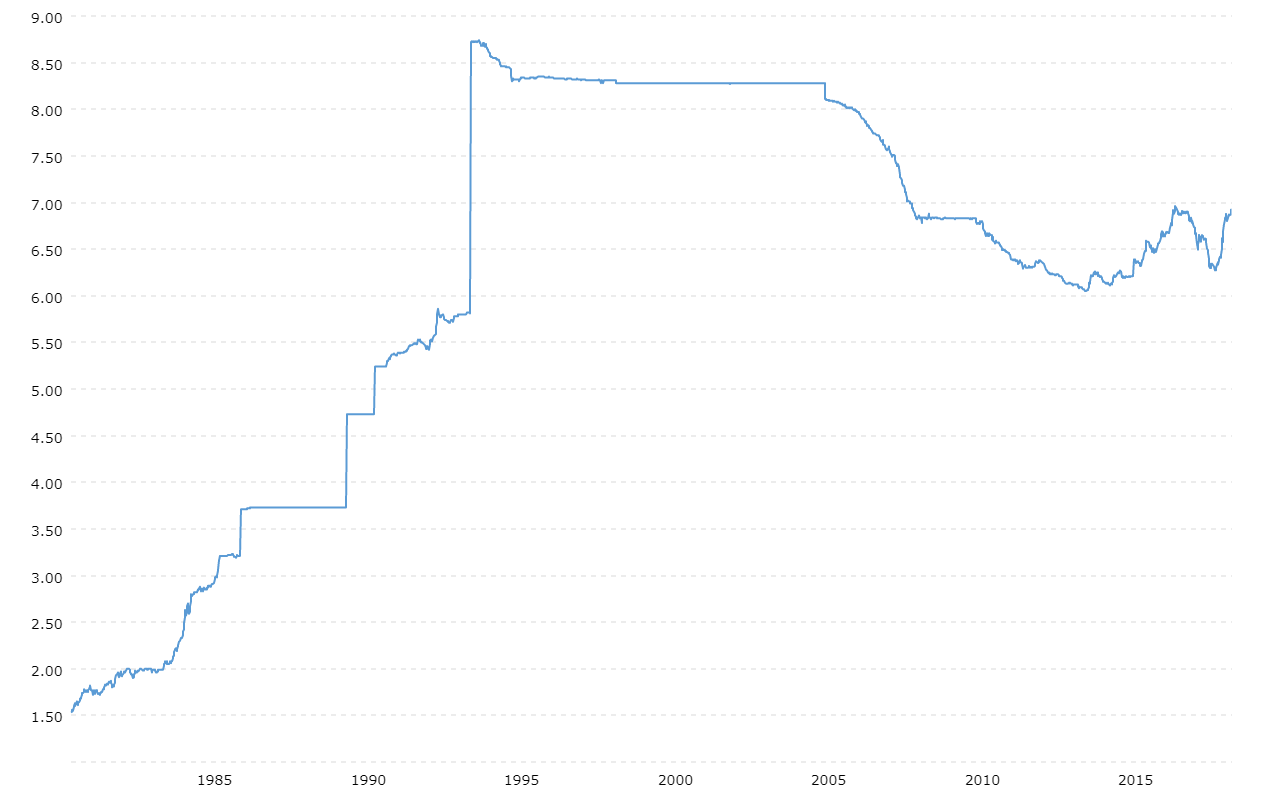 usd - renminbi árfolyam