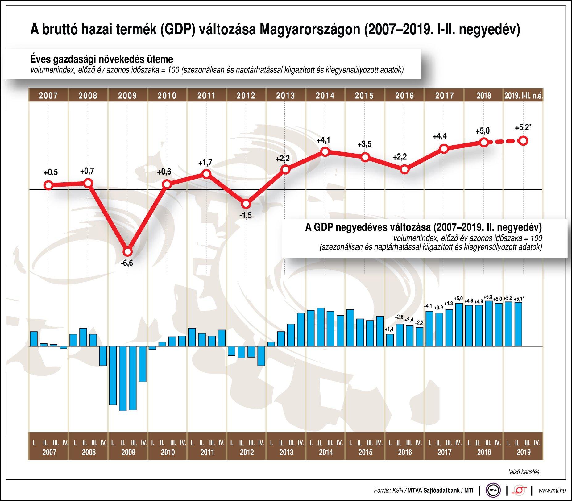 A bruttó hazai termék (GDP) változása Magyarországon