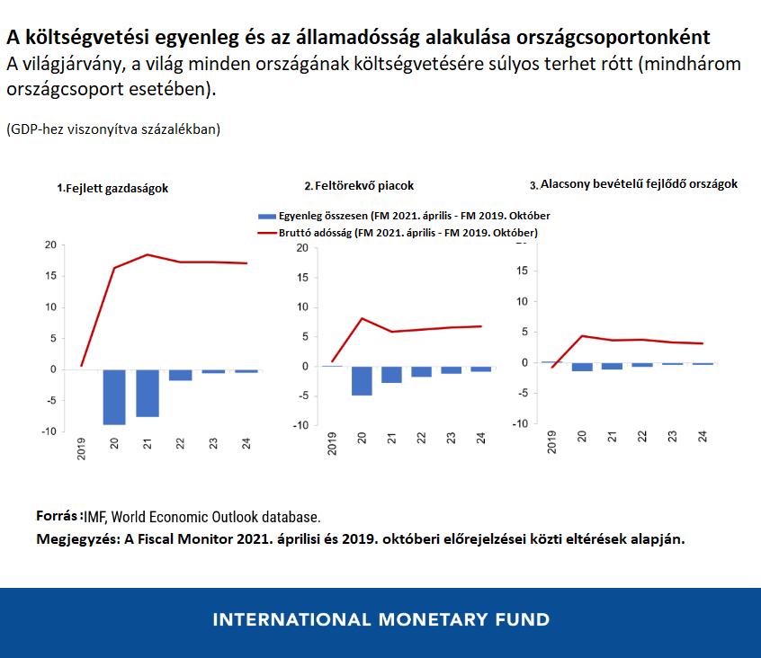 IMF diagram 2