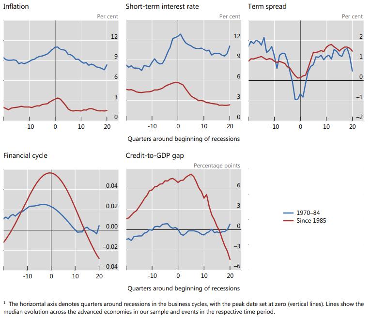 A recessziókat megelőző és követő időszakokban egyes változók átlagos értéke a fejlett országokban