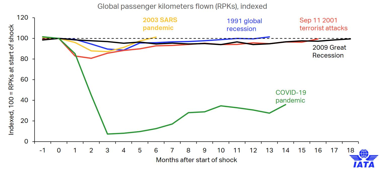 légi sokkok: Egy-egy világválság hatása az utasforgalomra. A mostani (zöld grafikon) mindennél beszédesebb. Sárga: SARS vírus, kék: 1991-es globális recesszió, piros: 2001. szeptember 11. terrortámadás, fekete: 2009-es pénzügyi világválság. A vízszintes tengely a sokk után eltelt időt jelöli havi bontásban, a függőleges a szállított utasok arányának csökkenését.