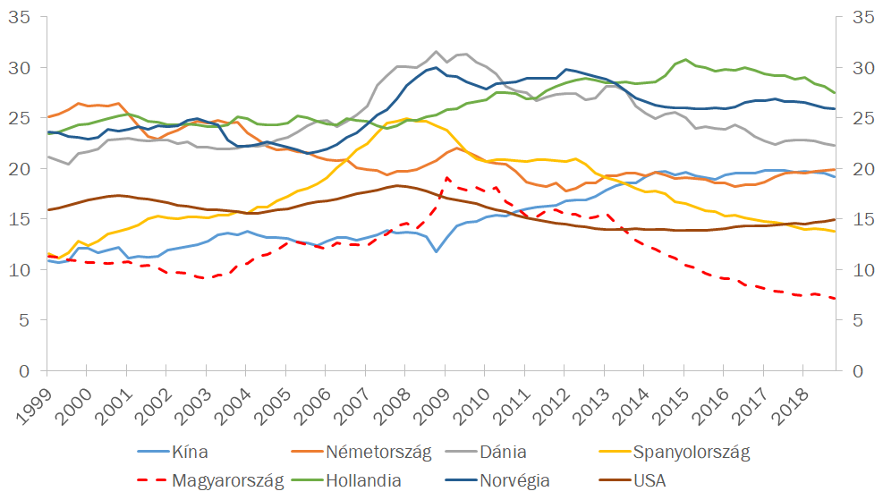Privát adósságtörlesztésre fordított összeg a megtermelt jövedelem arányában