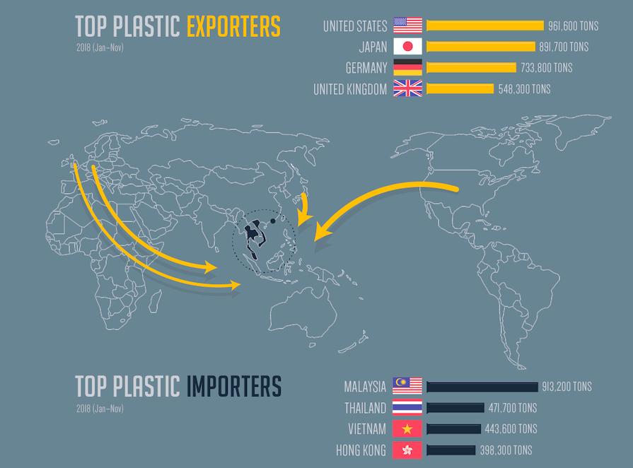 műanyag export import