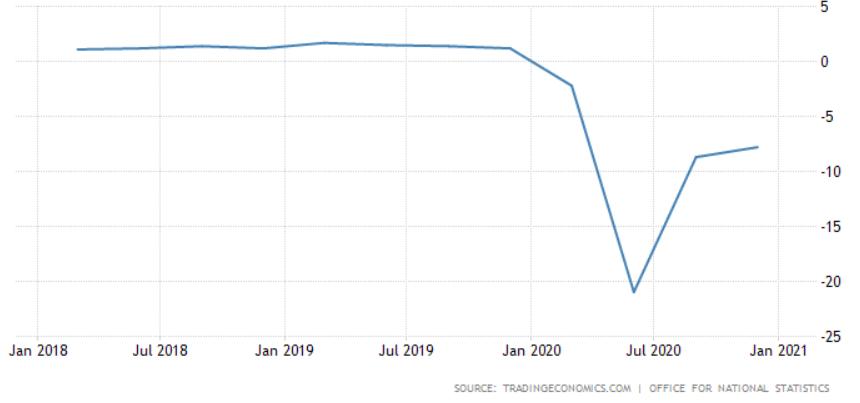 brit GDP