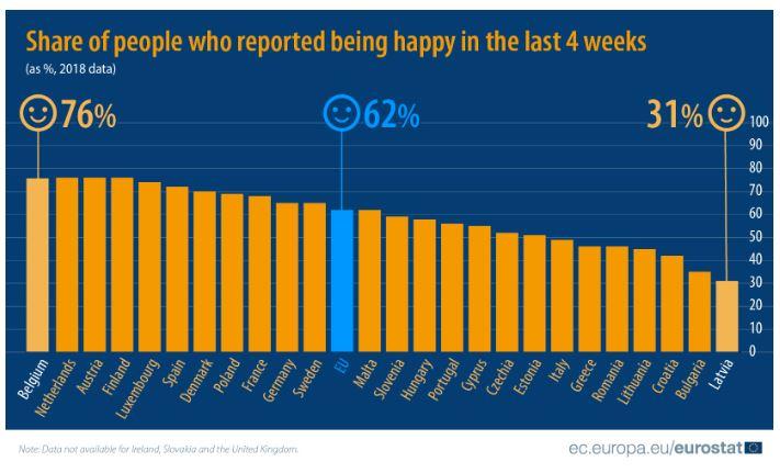 boldogság az EU-ban