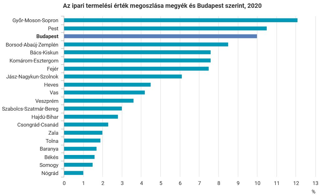 agyarországon belül Győr-Moson-Sopronban, Pest megyében és Budapesten a legmagasabb az ipari termelés értéke.