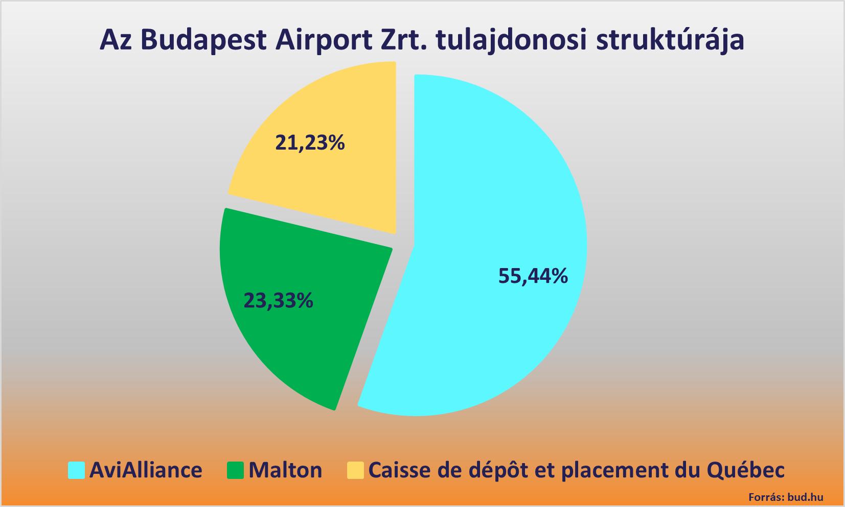 Liszt Ferenc repülőtér tulajdonosi struktúra diagram