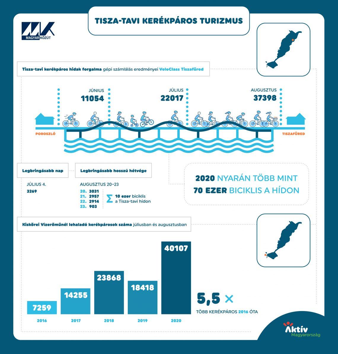 kerékpárhasználat Tisza-tó