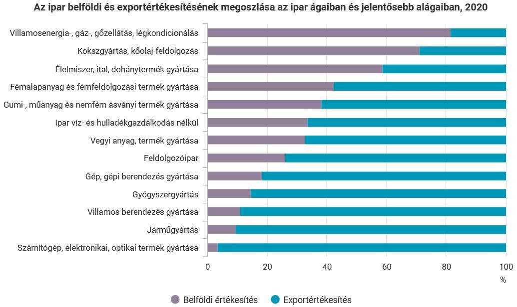 A feldolgozóipari termelés továbbra is főként az exportpiacoktól függ. A Központi Statisztikai Hivatal adatai alapján az értékesítés 74 százaléka származott külpiaci eladásokból.