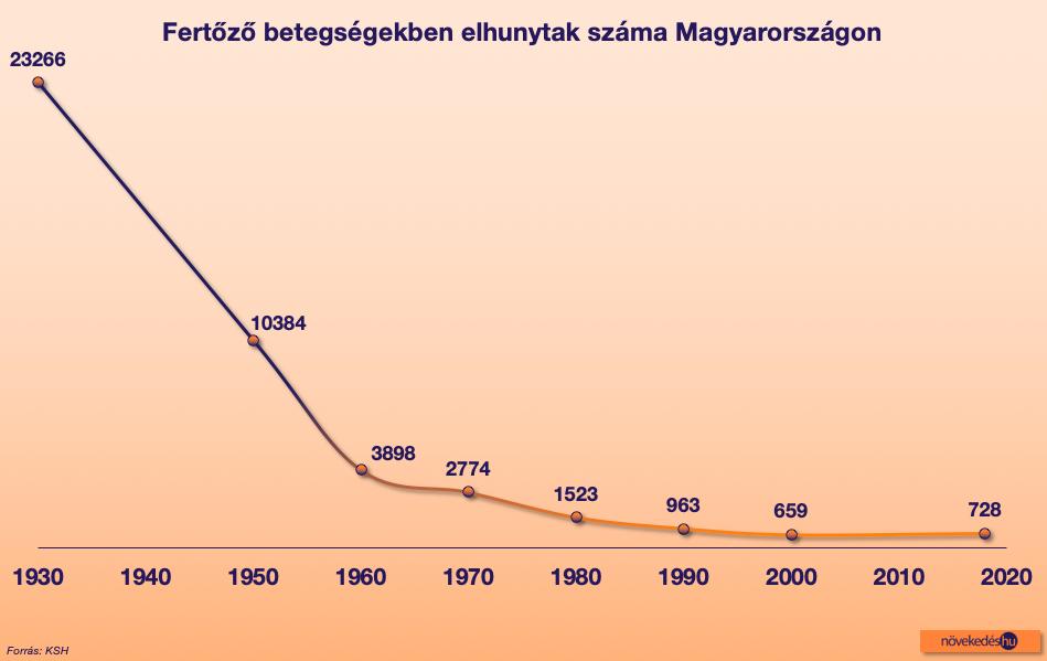 halálozási statisztika - fertőző betegségek