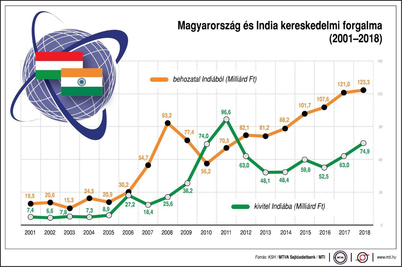 indiai-magyar külkereskedelmi forgalom
