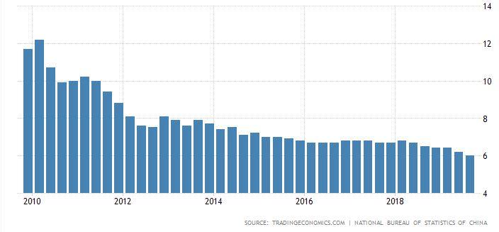 kínai növekedés