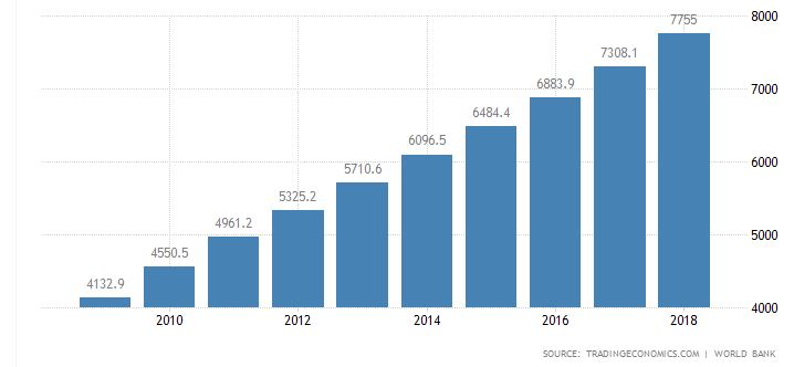 kínai gdp per fő