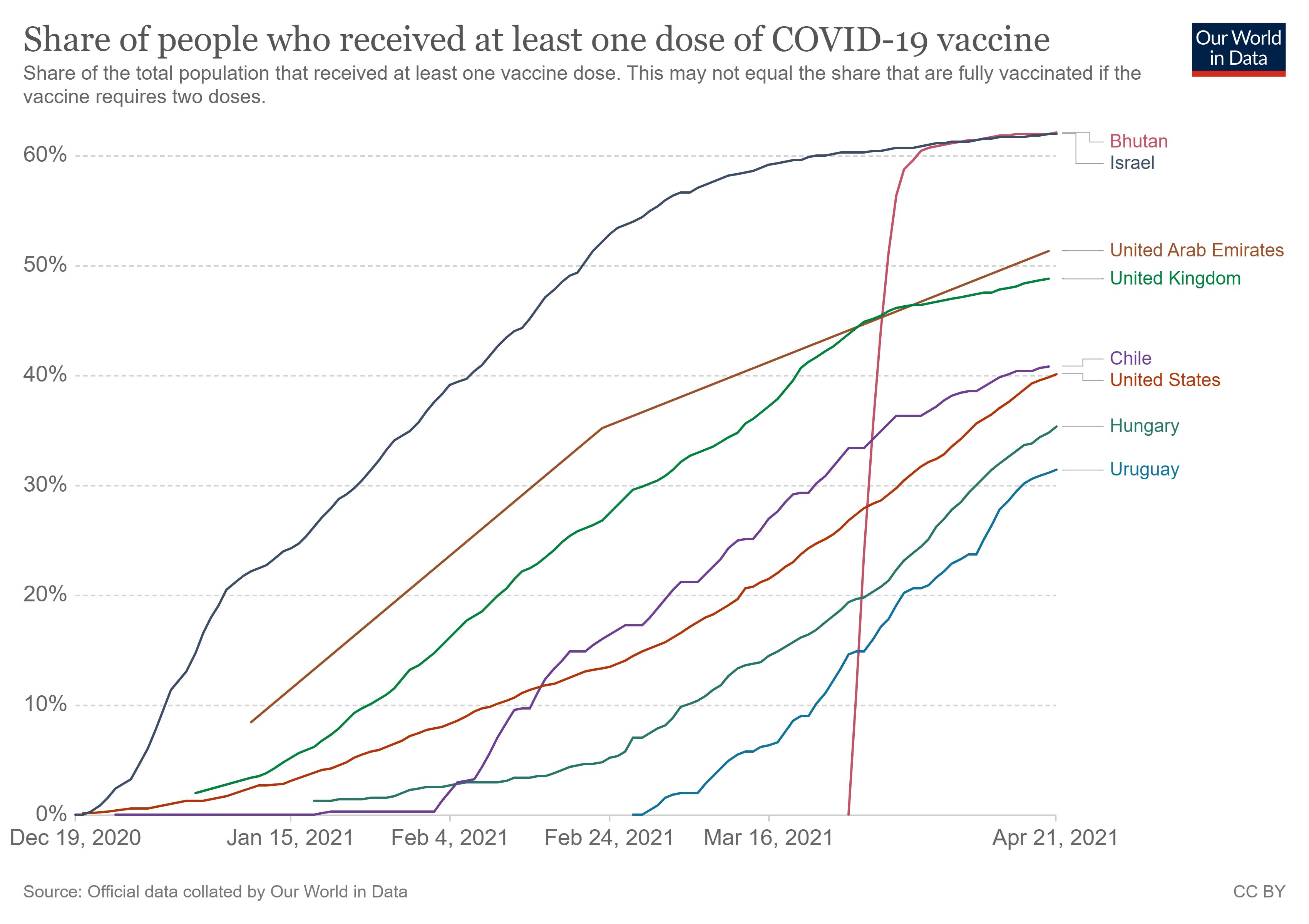 Ezekben az országokban haladnak a legjobban az oltásokkal – és a járvány visszaszorításával